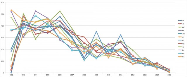 graph that shows the decline in the use of email list-serve from 2002 till 2015